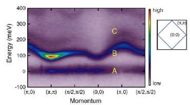New physics in iridium compounds