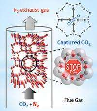 NIST provides octagonal window of opportunity for carbon capture