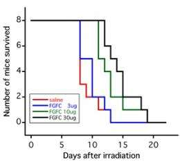 Novel cell growth factor for preventing and treating injury caused by high-level radiation exposure