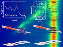 Novel probe for ultracold quantum matter developed