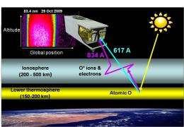 NRL RAIDS experiment advances ionospheric remote sensing