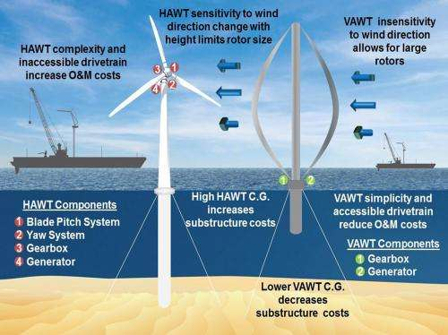 Offshore use of vertical-axis wind turbines gets closer look