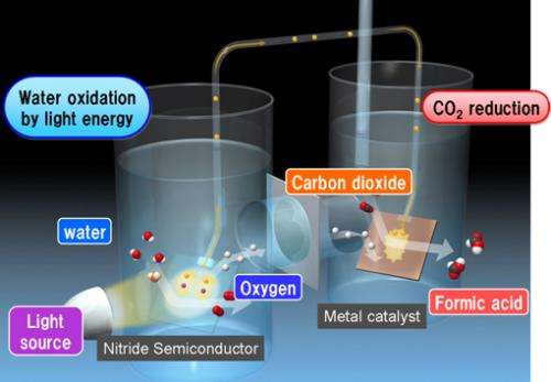 Panasonic develops highly efficient artificial photosynthesis system generating organic materials from carbon dioxide and water
