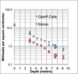 Photovoltaic cells tap underwater solar energy