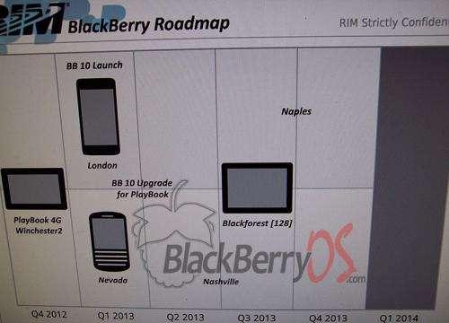 Roadmap leaks show BlackBerry's comeback try
