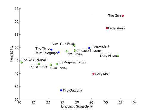 Scientists analyze millions of news articles