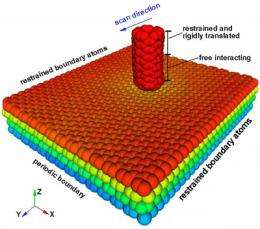 Slippery when stacked: Theorists quantify the friction of graphene