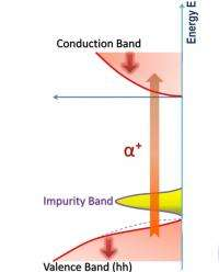 Solving a spintronic mystery