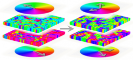 Spin polarized supercurrents optimized with a simple flip