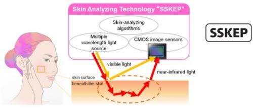 'SSKEP,' highly accurate, high-speed skin analyzing technology