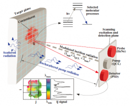 Standoff sensing enters new realm with dual-laser technique