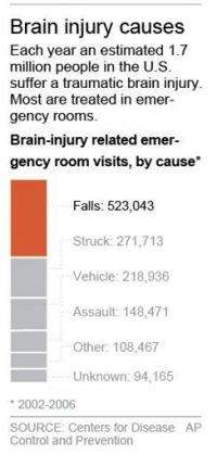 Study: Old flu drug speeds brain injury recovery (AP)