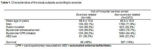 Sudden death less likely in exercise related cardiac arrests