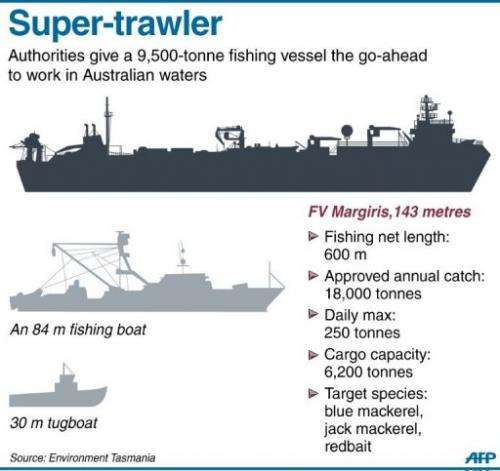 Super-trawler