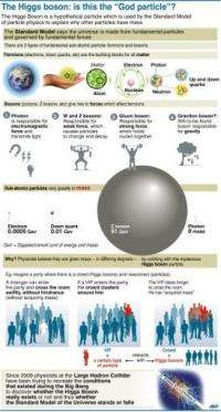 The Higgs boson: is this the 'God particle'?