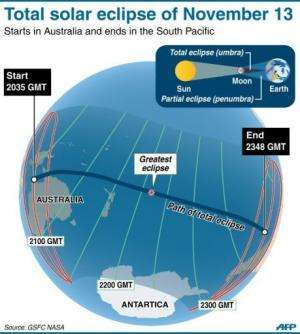 The trajectory of the total solar eclipse