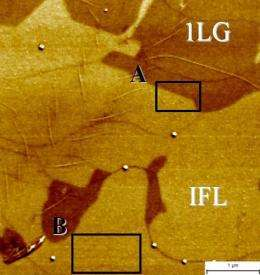 Topographical approaches to measuring graphene thickness