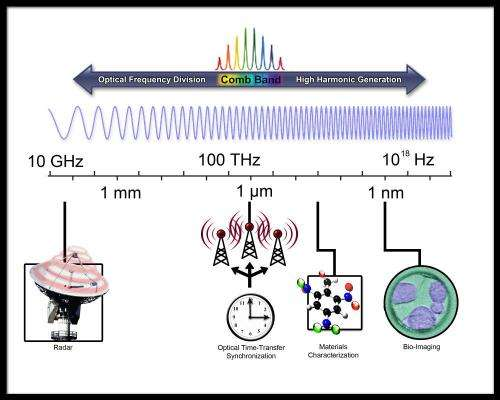 Ultrafast pulsed lasers… more than just a lightshow