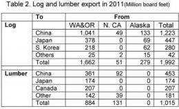 West coast log, lumber exports increased over forty percent in 2011