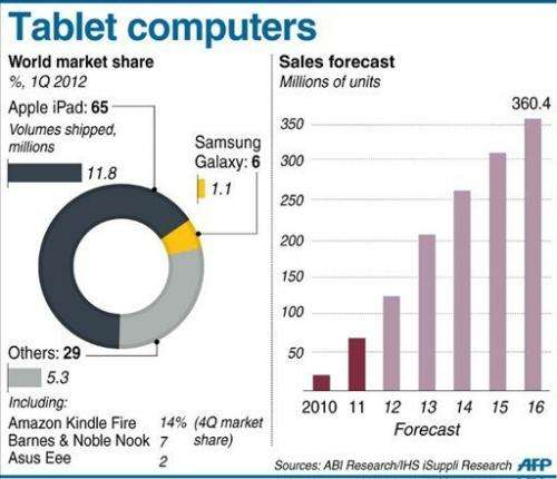 World market share for tablet computers