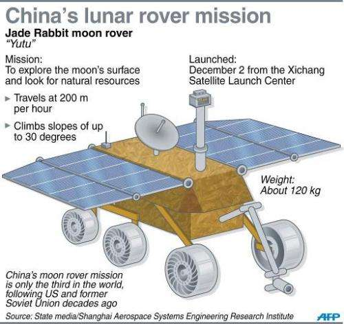 A graphic on China's lunar rover vehicle the Yutu, or Jade Rabbit