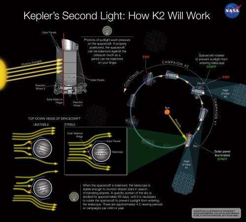 A Sunny Outlook for NASA Kepler's Second Light