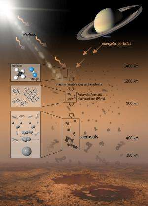 Cassini sees precursors to aerosol haze on Titan