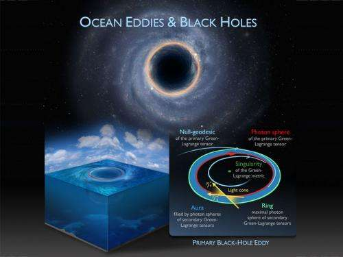 Chasing the black holes of the ocean