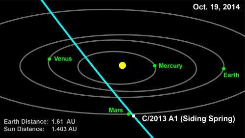 Comet to make close flyby of red planet in October 2014
