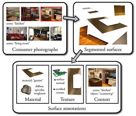 Crowdsourcing creates a database of surfaces