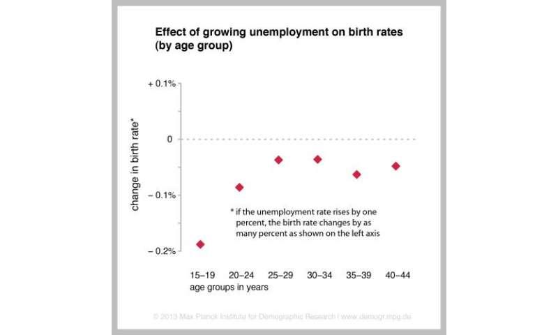 Economic crisis lowers birth rates