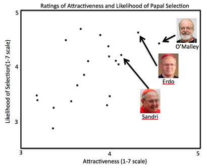 Face the facts: Researchers predict selection of the next pope