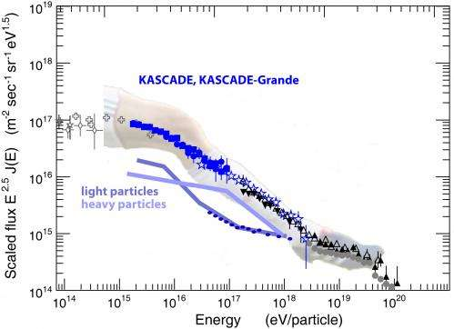 Galactic Knee and Extragalactic Ankle
