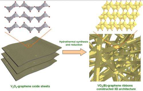 Hybrid ribbons a gift for powerful batteries