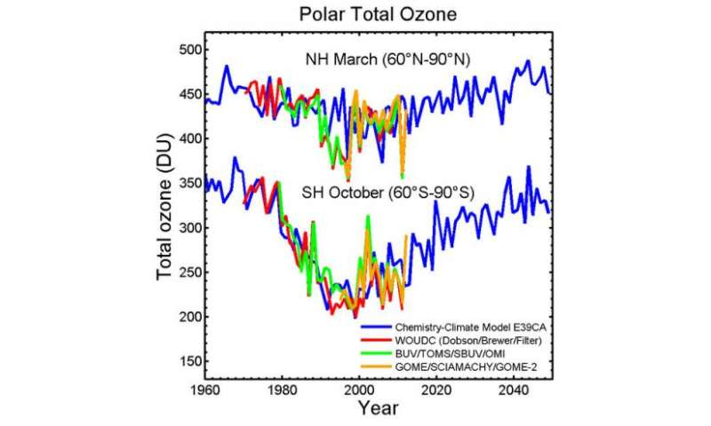 Is the ozone layer on the road to recovery?