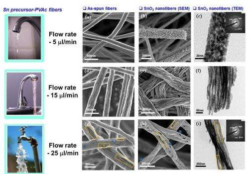 Nanofiber sensor detects diabetes or lung cancer faster and easier