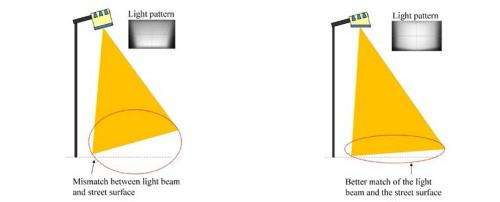 New LED streetlight design curbs light pollution