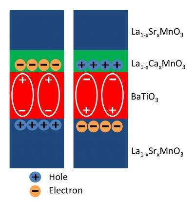 New material interface improves functioning of non-silicon-based electronic devices