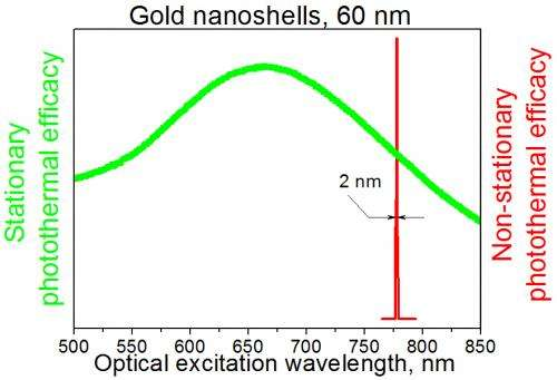 Researchers show short laser pulses selectively heat gold nanoparticles