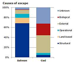 Escapes primarily caused by equipment failure