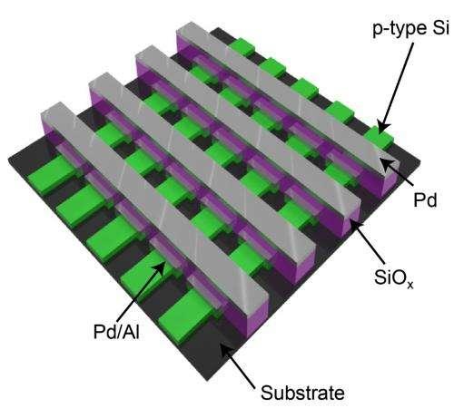 Silicon oxide memories transcend a hurdle