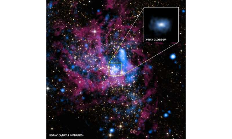 Supermassive Black Hole Sagittarius A*