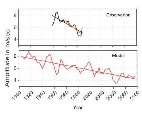 The tropical upper atmosphere 'fingerprint' of global warming