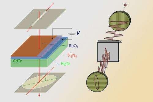 TU Vienna develops light transistor