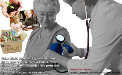 Volunteering reduces risk of hypertension in older adults, Carnegie Mellon research shows