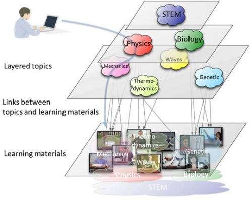 Breakthrough platform technology for improving effectiveness of online learning
