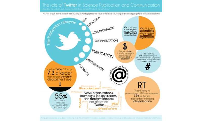 Researchers' tweets move science forward