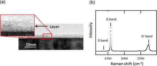 Development of technology for producing micro-scale interconnect from multi-layer graphene