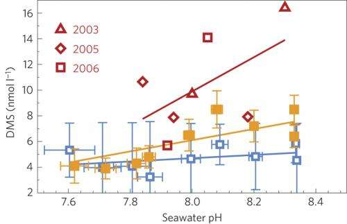 Climate Change: Ocean acidification amplifies global warming