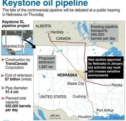 Graphic showing the Keystone oil pipeline project